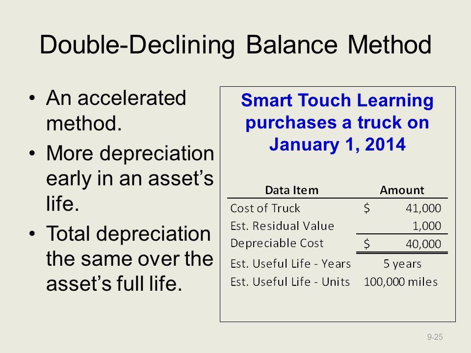 Double-Declining Balance Method
