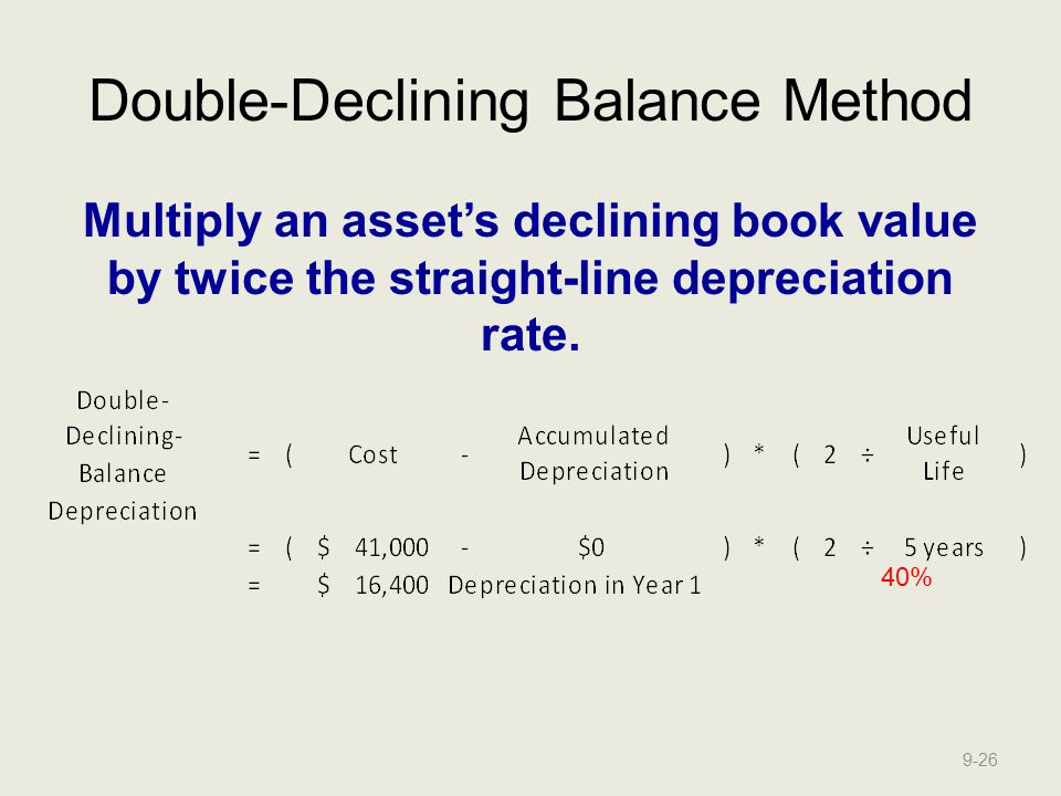 Double-Declining Balance Method