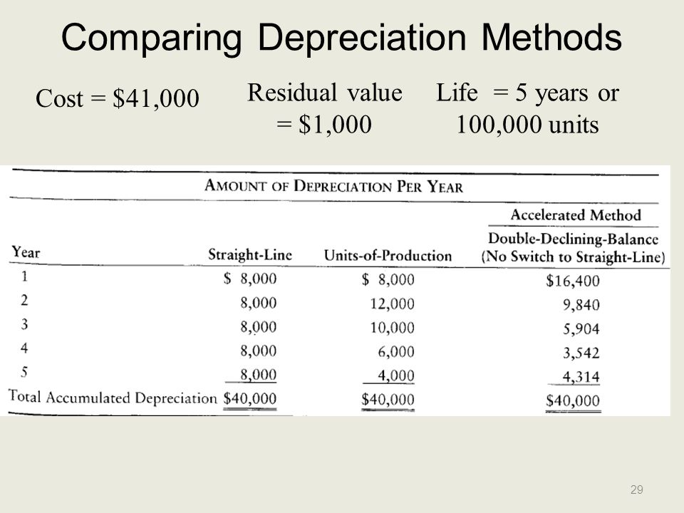 Comparing Depreciation Methods