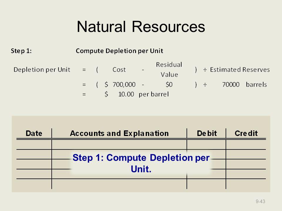 Step 1: Compute Depletion per Unit.