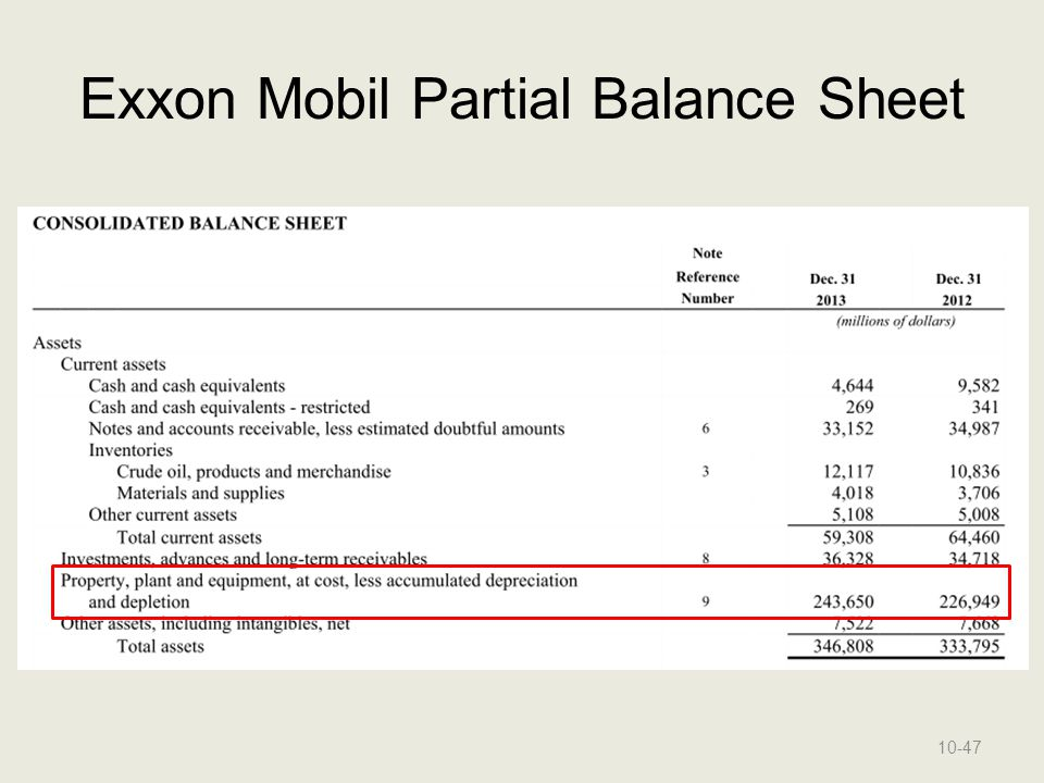 Exxon Mobil Partial Balance Sheet