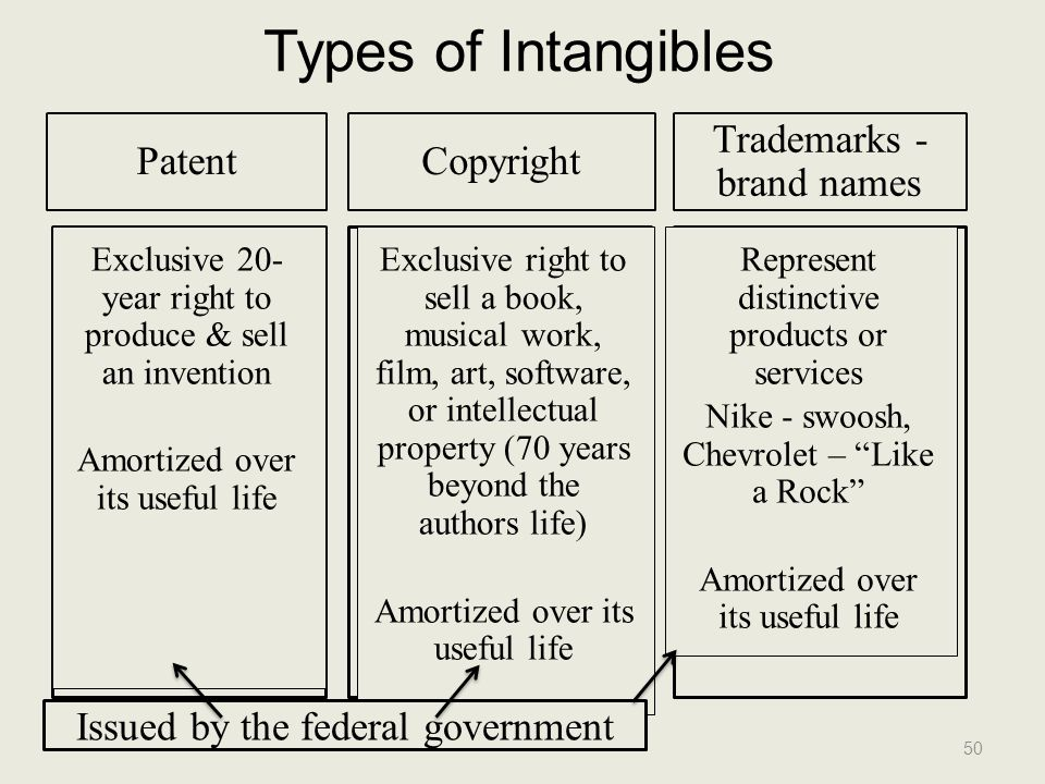 Types of Intangibles Patent Copyright Trademarks - brand names