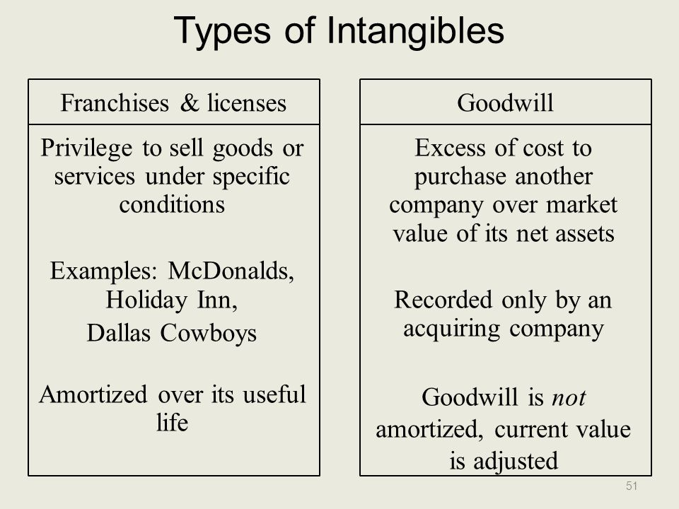 Types of Intangibles Franchises & licenses Goodwill