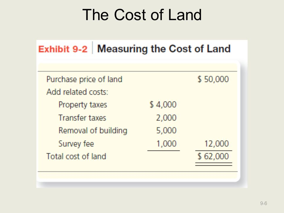 The Cost of Land
