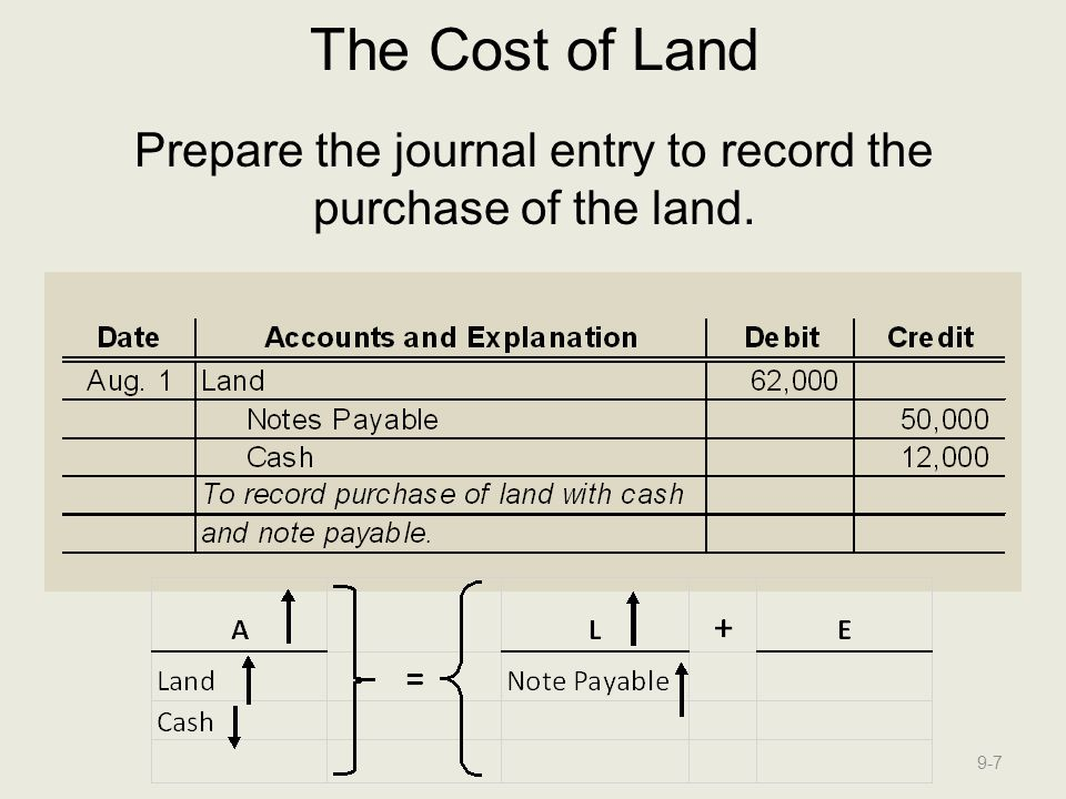 Prepare the journal entry to record the purchase of the land.