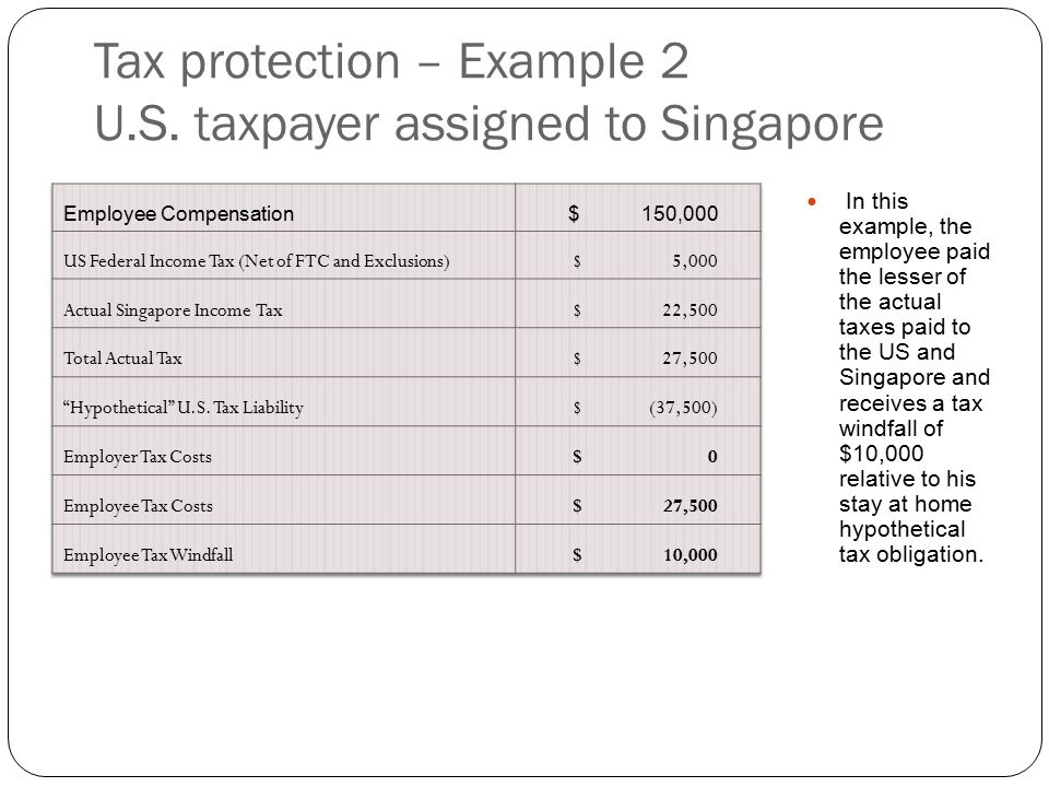Tax protection – Example 2 U.S. taxpayer assigned to Singapore