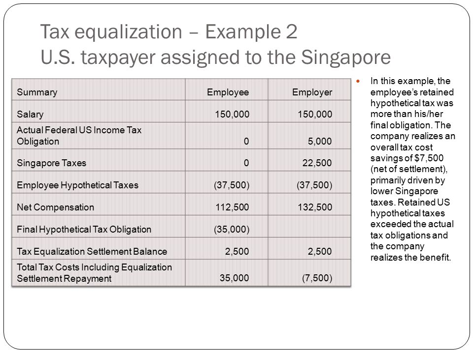 Tax equalization – Example 2 U.S. taxpayer assigned to the Singapore