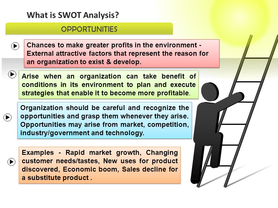 What is SWOT Analysis OPPORTUNITIES