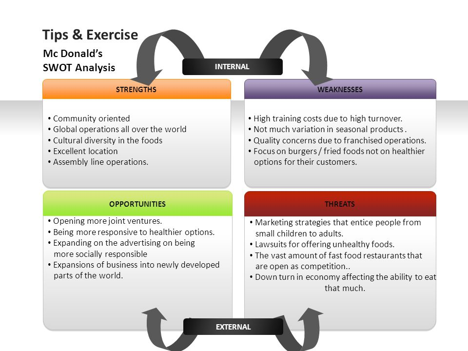 Tips & Exercise Mc Donald's SWOT Analysis Community oriented