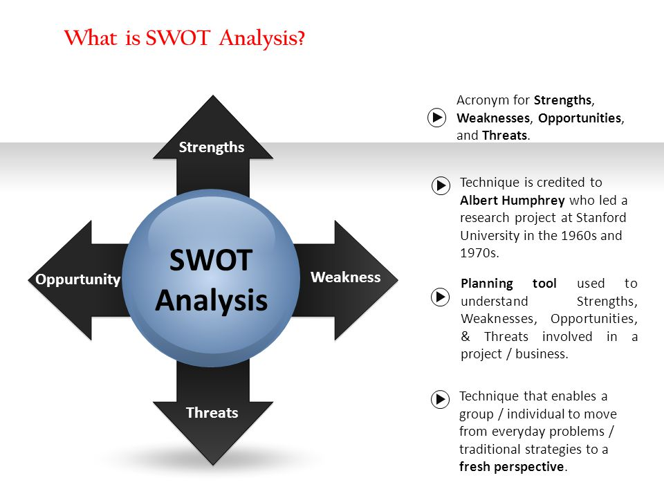 SWOT Analysis What is SWOT Analysis Strengths Oppurtunity Weakness
