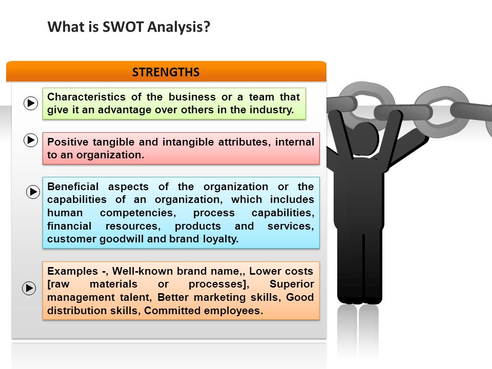 What is SWOT Analysis STRENGTHS