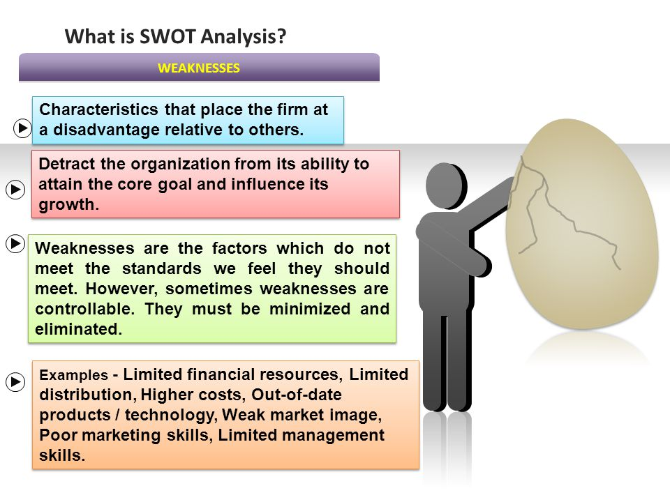 What is SWOT Analysis WEAKNESSES. Characteristics that place the firm at a disadvantage relative to others.