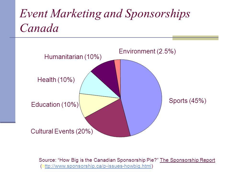 Event Marketing and Sponsorships Canada