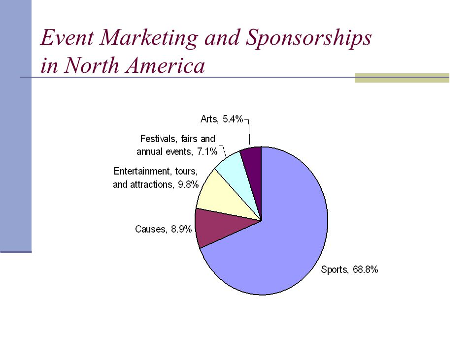 Event Marketing and Sponsorships in North America