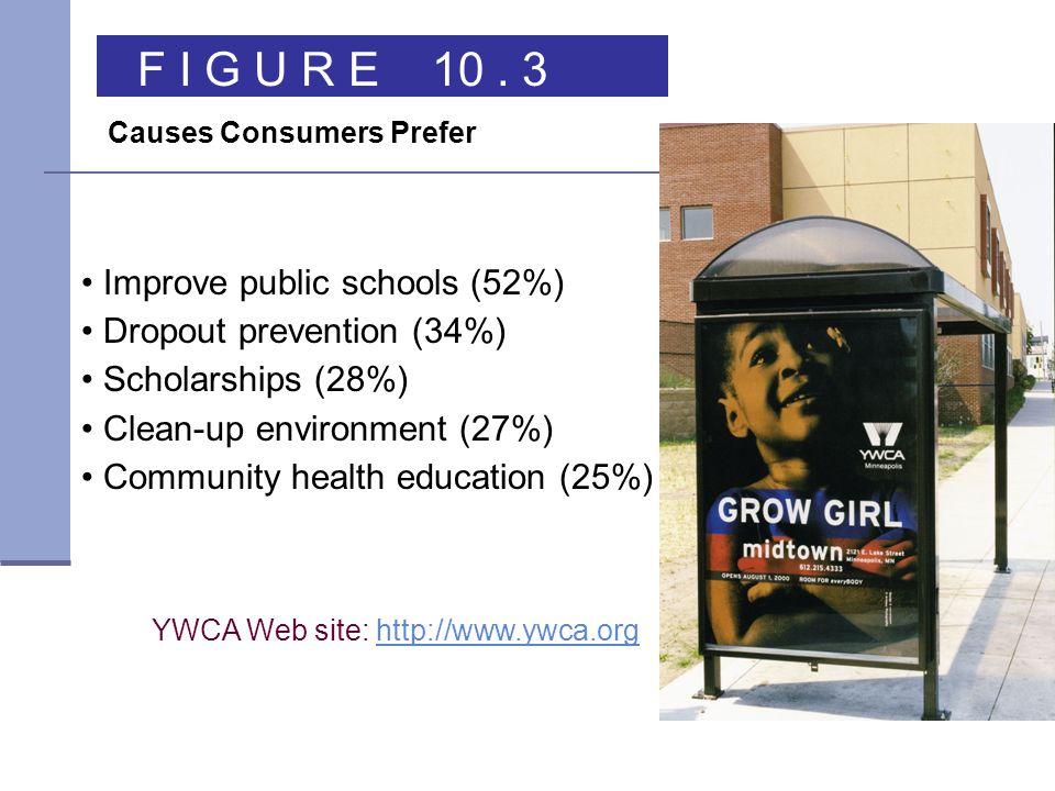 F I G U R E 10 . 3 Improve public schools (52%)