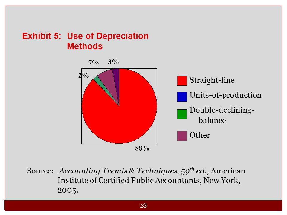 Exhibit 5: Use of Depreciation Methods