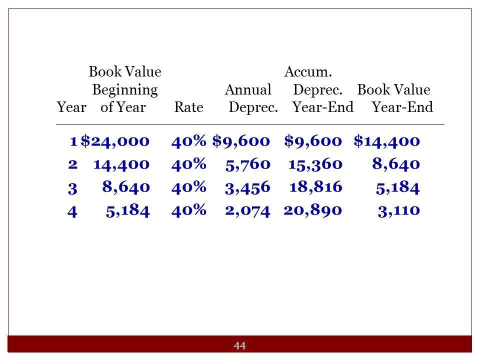 Book Value Accum. Beginning Annual Deprec. Book Value.