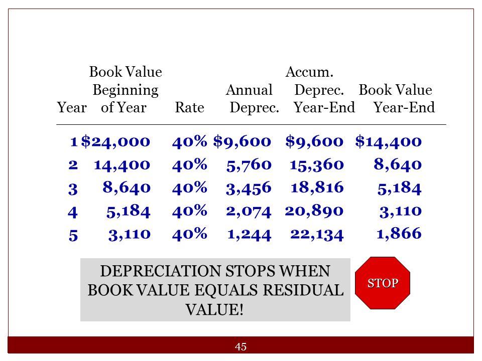 DEPRECIATION STOPS WHEN BOOK VALUE EQUALS RESIDUAL VALUE!