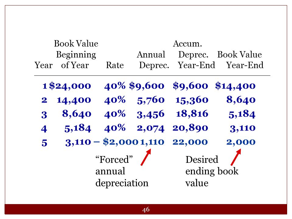 Forced annual depreciation Desired ending book value