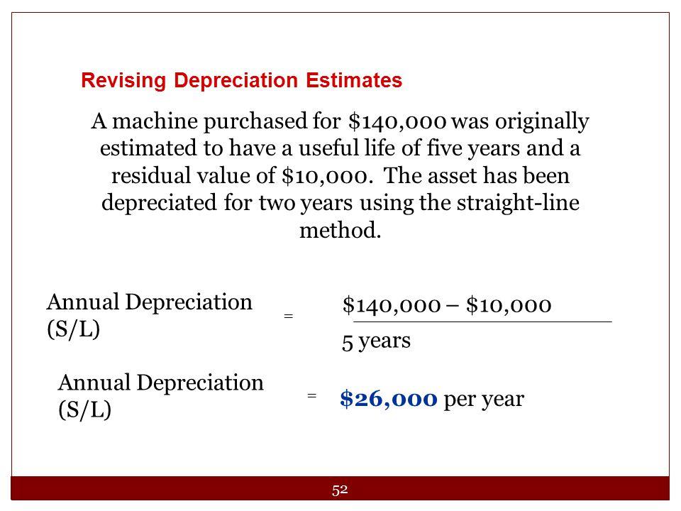 Annual Depreciation (S/L)