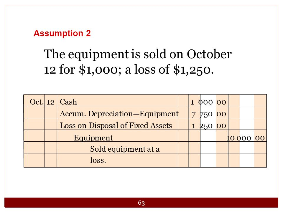 The equipment is sold on October 12 for $1,000; a loss of $1,250.