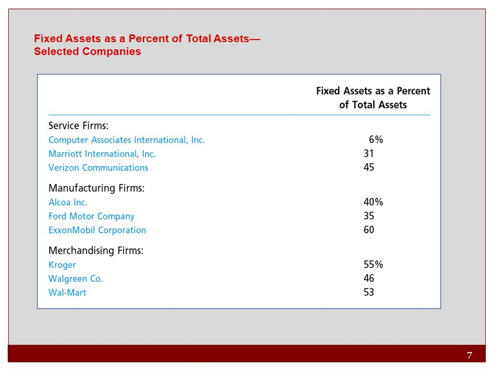 Fixed Assets as a Percent of Total Assets—Selected Companies