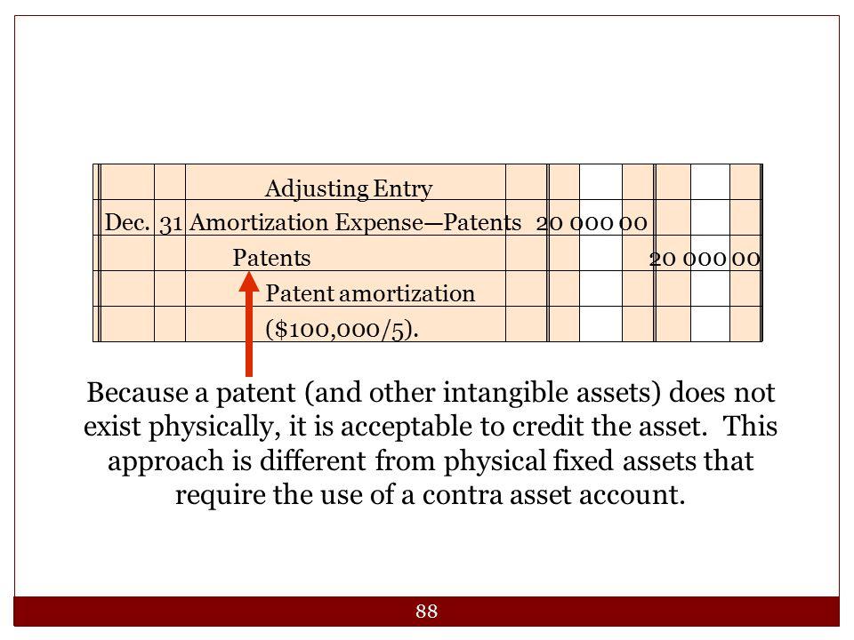 Dec. 31 Amortization Expense—Patents 20 000 00 Patents 20 000 00. Patent amortization ($100,000/5).