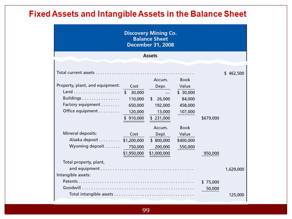 Fixed Assets and Intangible Assets in the Balance Sheet