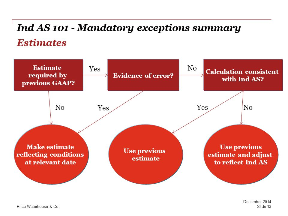 Ind AS 101 - Mandatory exceptions summary Estimates