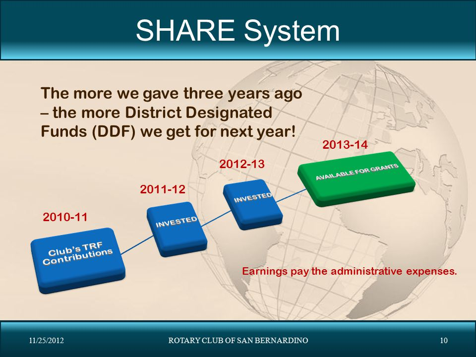 SHARE System The more we gave three years ago – the more District Designated Funds (DDF) we get for next year!
