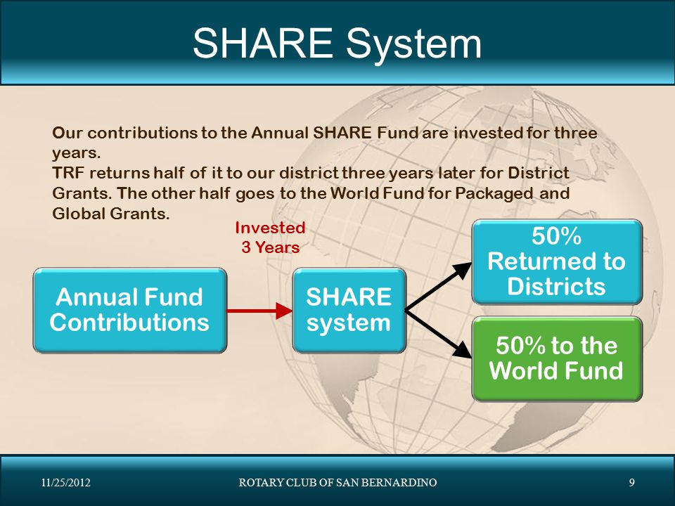 SHARE System Our contributions to the Annual SHARE Fund are invested for three years.