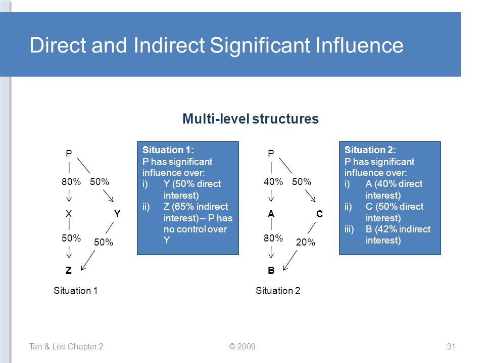 Direct and Indirect Significant Influence