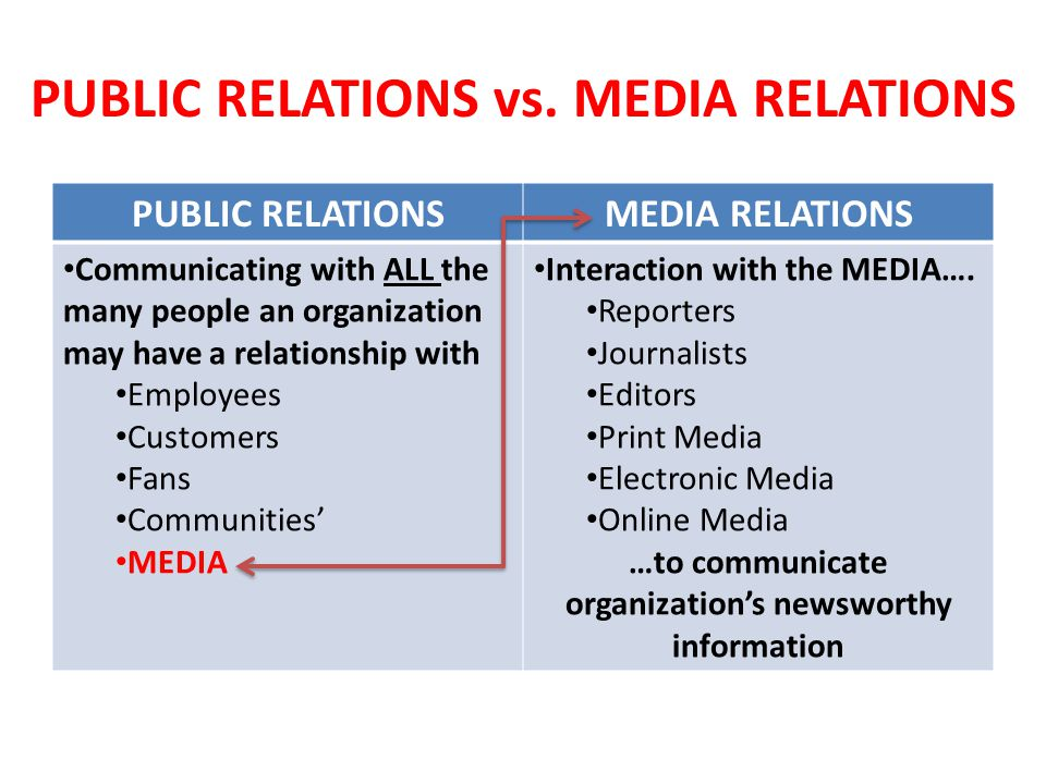 pr and media relationship