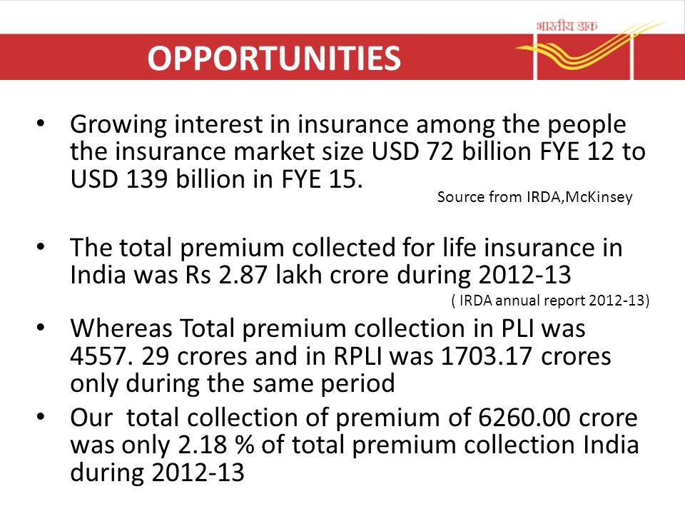 OPPORTUNITIES Growing interest in insurance among the people the insurance market size USD 72 billion FYE 12 to USD 139 billion in FYE 15.