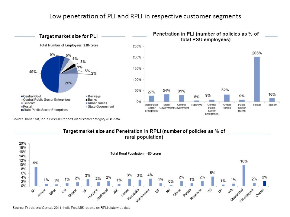 Low penetration of PLI and RPLI in respective customer segments