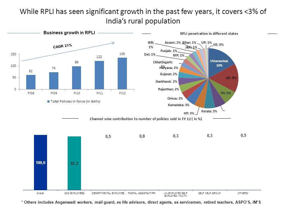 While RPLI has seen significant growth in the past few years, it covers <3% of India's rural population