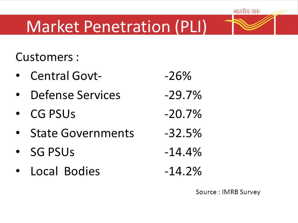 Market Penetration (PLI)