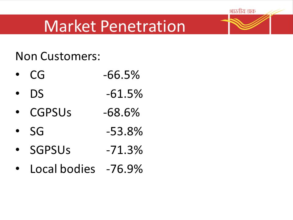 Market Penetration Non Customers: CG -66.5% DS -61.5% CGPSUs -68.6%