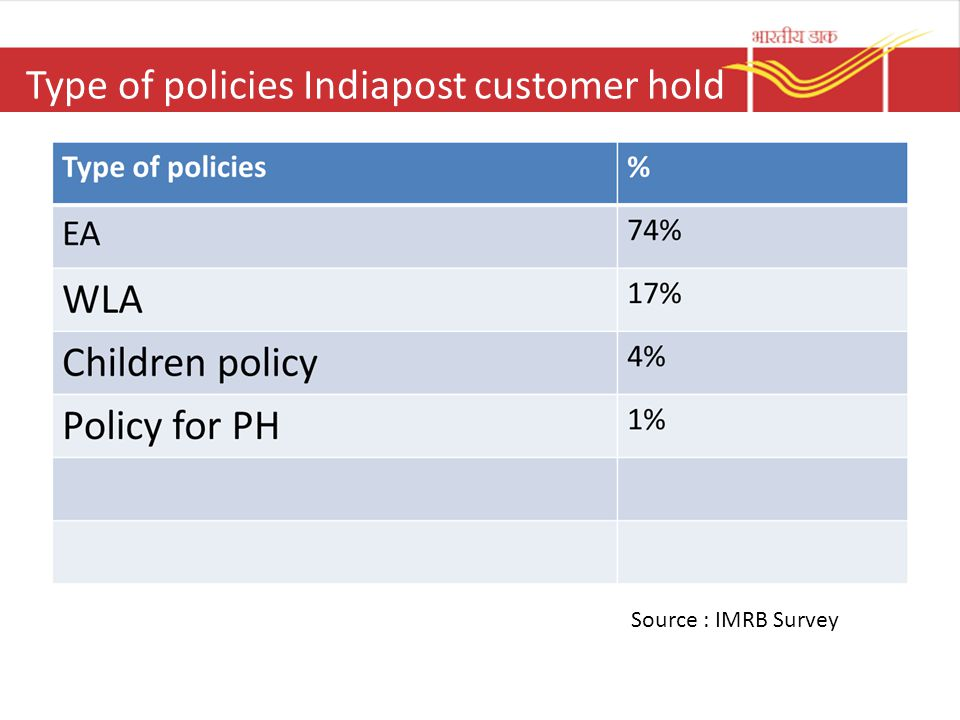 Type of policies Indiapost customer hold