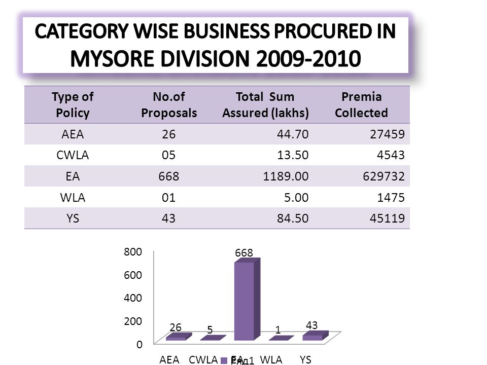 CATEGORY WISE BUSINESS PROCURED IN MYSORE DIVISION 2009-2010