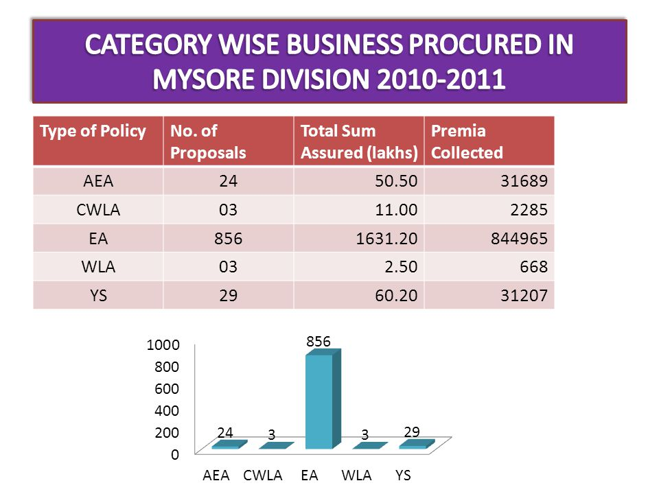 CATEGORY WISE BUSINESS PROCURED IN MYSORE DIVISION 2010-2011