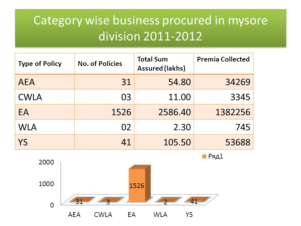 Category wise business procured in mysore division 2011-2012