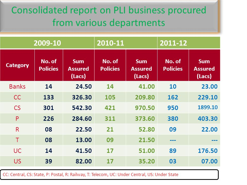 Consolidated report on PLI business procured from various departments