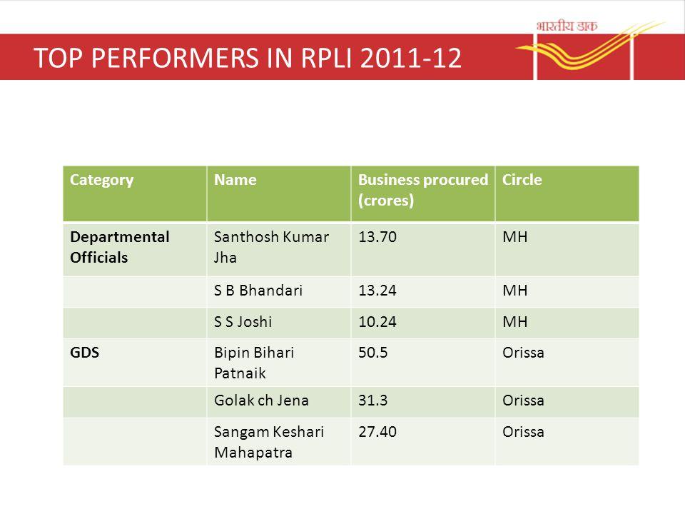 TOP PERFORMERS IN RPLI 2011-12