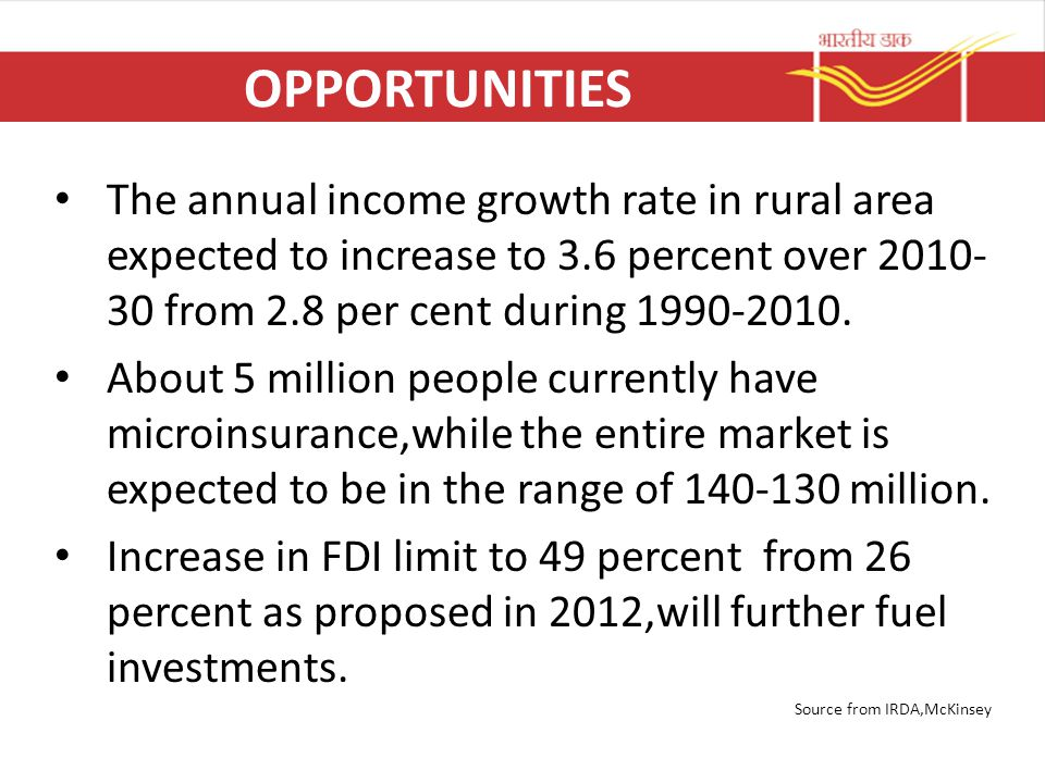OPPORTUNITIES The annual income growth rate in rural area expected to increase to 3.6 percent over 2010-30 from 2.8 per cent during 1990-2010.