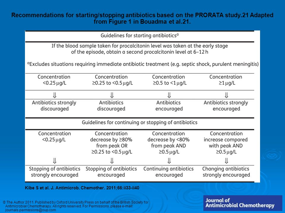 Recommendations for starting/stopping antibiotics based on the PRORATA study.21 Adapted from Figure 1 in Bouadma et al.21.
