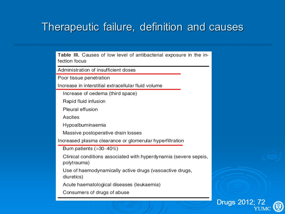 Therapeutic failure, definition and causes