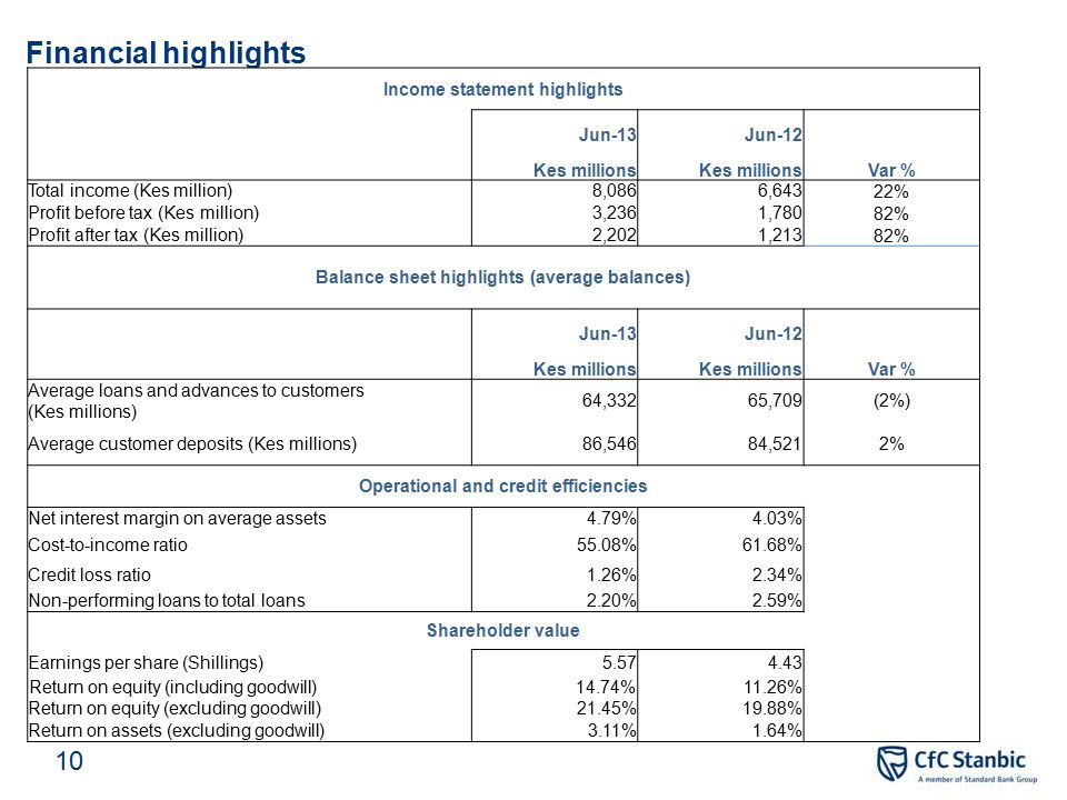 Financial highlights – Group performance