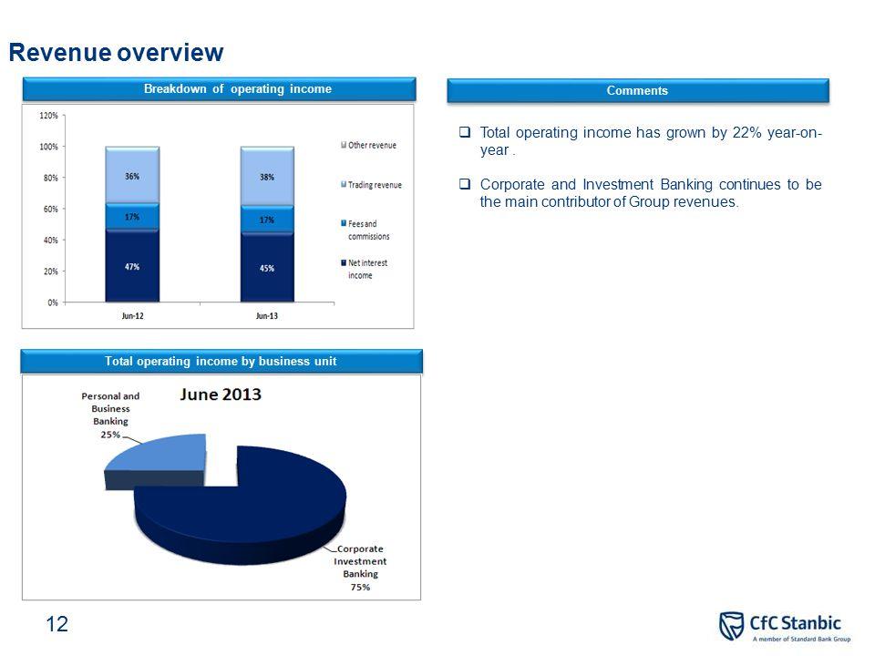 Detailed Financial Analysis