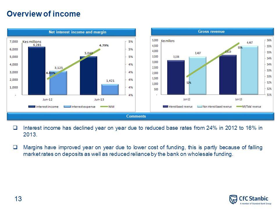 Financial highlights 10 Income statement highlights Jun-13 Jun-12